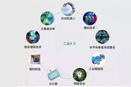 9大技术,定义真正的工业4.0